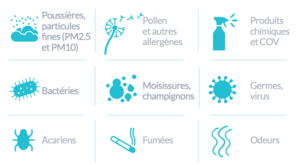 Sources de pollution de l'air