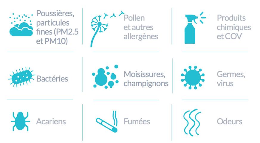 Sources de pollution de l'air